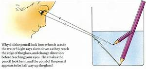Refraction Of Light Experiment For Kids