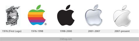 the evolution of top famous company logos cgfrog