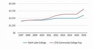 North Lake College Profile (2018-19) | Irving, TX
