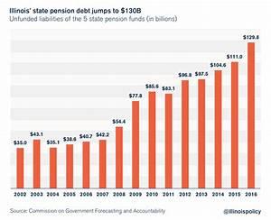 Illinois' billions: Pension debt and unpaid bills total ...