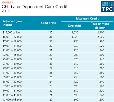 how does the tax system subsidize child care expenses 805 | 4.2.6 table1 2