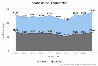 Indonesia Commerce Ecommerce Platform Popular Most B2c