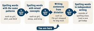 How To Do Spelling Dictation    Troubleshooting Guide