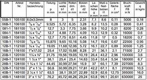 Teilung Berechnen : einfach rollenkette simplex abmessungen nach din 8187 ~ Themetempest.com Abrechnung