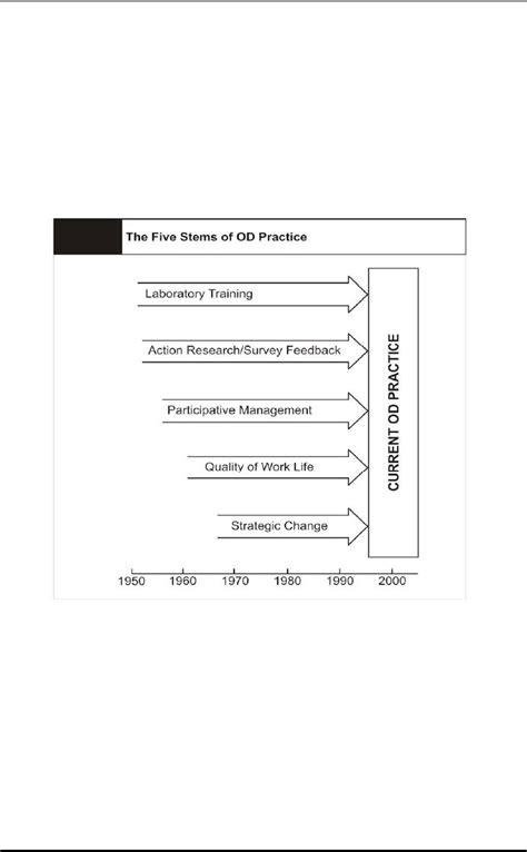The Evolution of OD:Laboratory Training Likert Scale