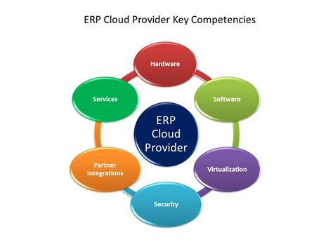 erp cloud finding   provider erp