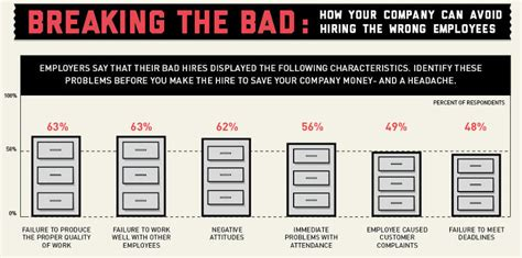 how much does it cost to hire an interior designer infographic how much does a bad hire cost you