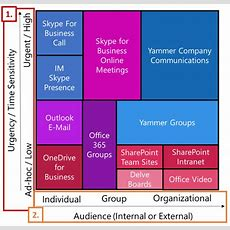 O365 Groups, Teams, Distribution Lists Or Yammer  Nero Blanco Endtoend It Migration
