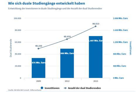 duale studiengänge nrw konkurrenz zur berufsausbildung institut der deutschen