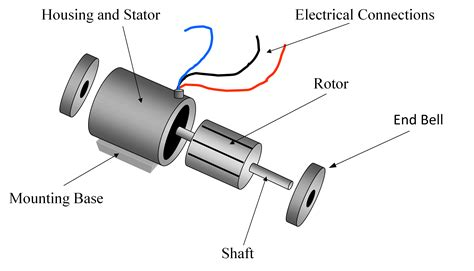 Single Phase Induction Motor Working Electrical Academia