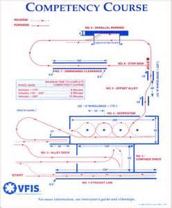 Evoc Driving Course Diagram