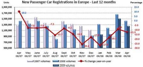 European New Passenger Car Registrations Fell 12.3% In