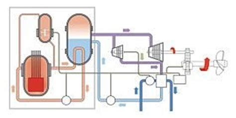 Diagram Of Nuclear Powered Submarine by A Nuclear Reactor Regulates A High Energy Chain Reaction