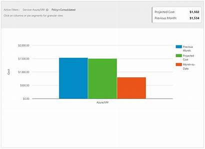 Azure Forecast Cost Spending Tutorial Steps Monthly