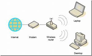 A Simple Guide To Setting Up A Home Wireless Network