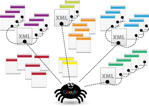 Create Xml Sitemap Online For Your Website Blog