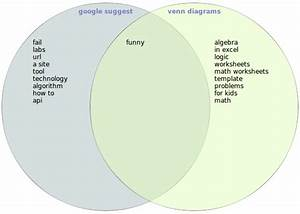 Google Suggest   Venn Diagrams  U2013 Blog