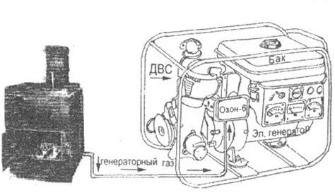 Выбираем газогенератор для выработки электроэнергии на природном газе