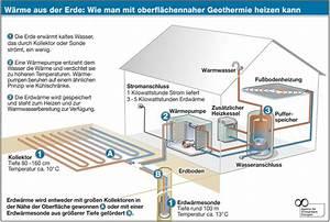 Heizung Für Einfamilienhaus : alternative heizung gesucht und gefunden ~ Lizthompson.info Haus und Dekorationen