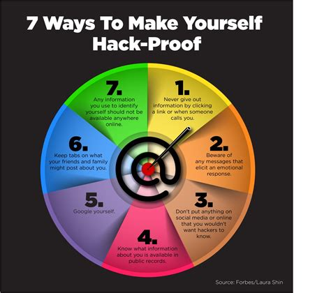 Seven Ways To Make Yourself Hackproof
