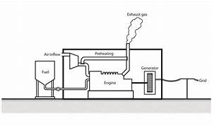 3  Schematic Of A Diesel Power Plant  39