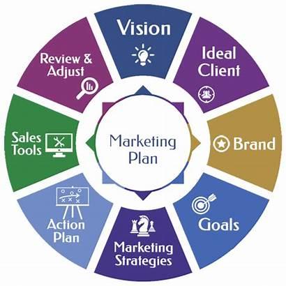 Marketing Plan Business Invention Campaign Planning Development