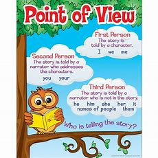 Point Of View  Mrs Meredith's Language Arts
