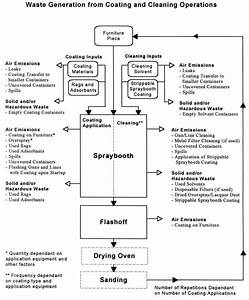 Furniture Production Process Flow Chart