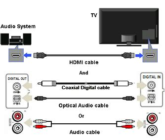 Sound Bar Wiring Diagram On Dish by Hear Tv Sound Through The A V Receiver Or Home Theater