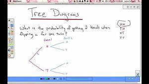Tree Diagrams And Multiplication Rule For Probability