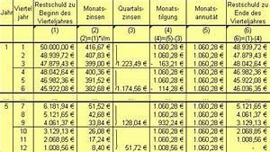 Zinsen Und Tilgung Berechnen : annuit tentilgung ~ Themetempest.com Abrechnung