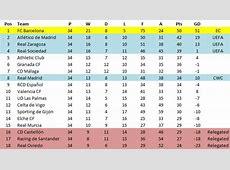 A history of the 197374 la liga season El Centrocampista