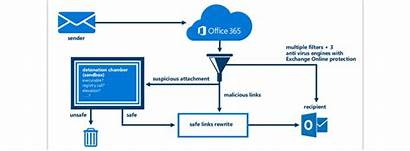 Office 365 Protection Advanced Threat Email Threats