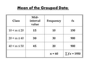 mean grouped data table calculate value interval values mid statistics average finding directly