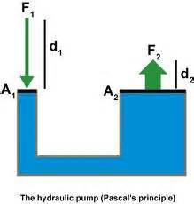 EduMission: Physics Form 4: Chapter 3 - Pascal Principle