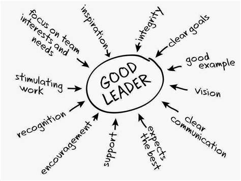 characteristics   good leader