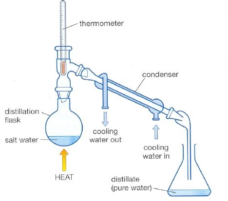 Notes Distillation Grade Science Mixture