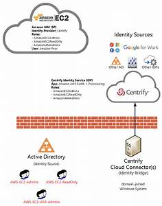 Centrifying  A Playbook To Secure Your Amazon Aws Infrastructure Using Centrify And Active