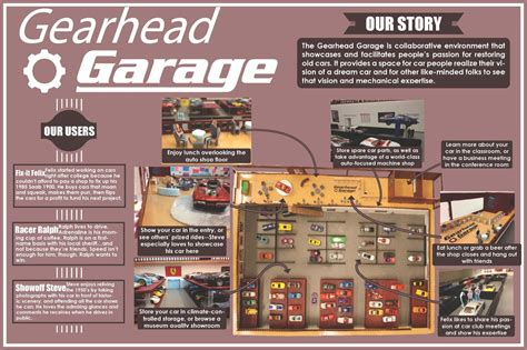 gearhead garage user oriented collaborative design the gearhead garage