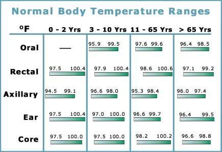 what is a s normal temperature monthly average temperatures for copenhagen denmark in fahrenheit images frompo