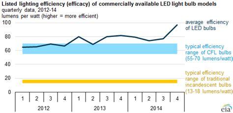 led light bulbs  improving  efficiency  quality