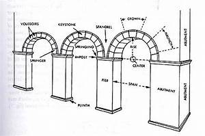 Lecture 3  Antiquity  Roman Architecture