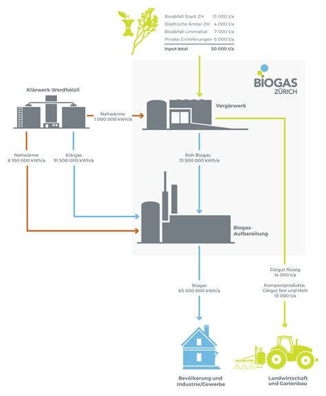 Wie Entsteht Biogas by Wie Entsteht Erneuerbare Energie
