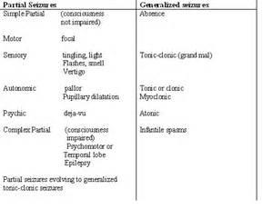 Different Types of Epilepsy Seizures