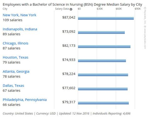 Resume Trends 2018 by Nursing Resume 2017 2018 Top Research Based Trends