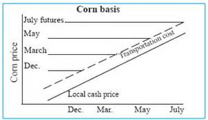 Soybean Cash Price Chart Corn And Soybean Price Basis Ag Decision Maker