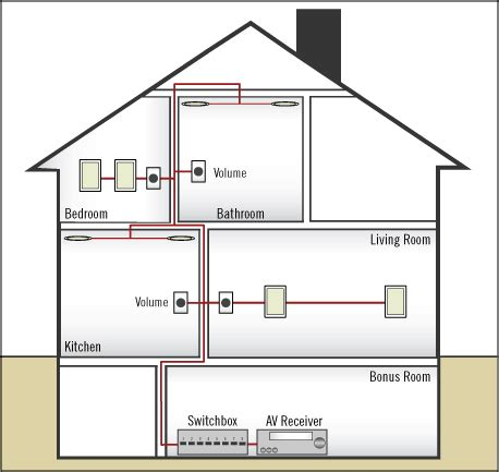 Wiring For Whole House Distributed Audio Aperion