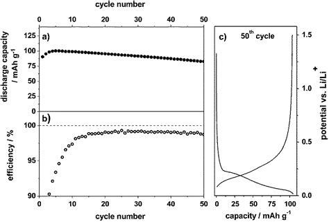 dual graphite cells based   reversible intercalation  bistrifluoromethanesulfonylimide