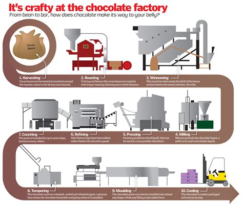 how is how is chocolate made how it works magazine