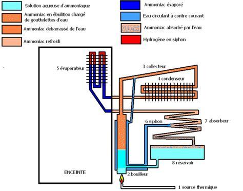 fonctionnement d un frigo a absorption forum de